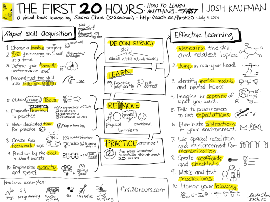 20130705-Visual-Book-Review-The-First-20-Hours-How-to-Learn-Anything...-Fast-Josh-Kaufman (1)