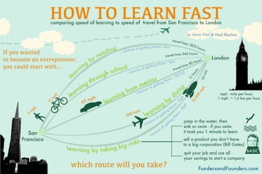 how-to-learn-fast