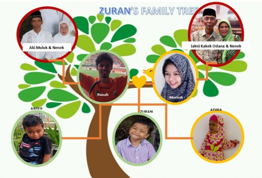 ZURAN Family Tree